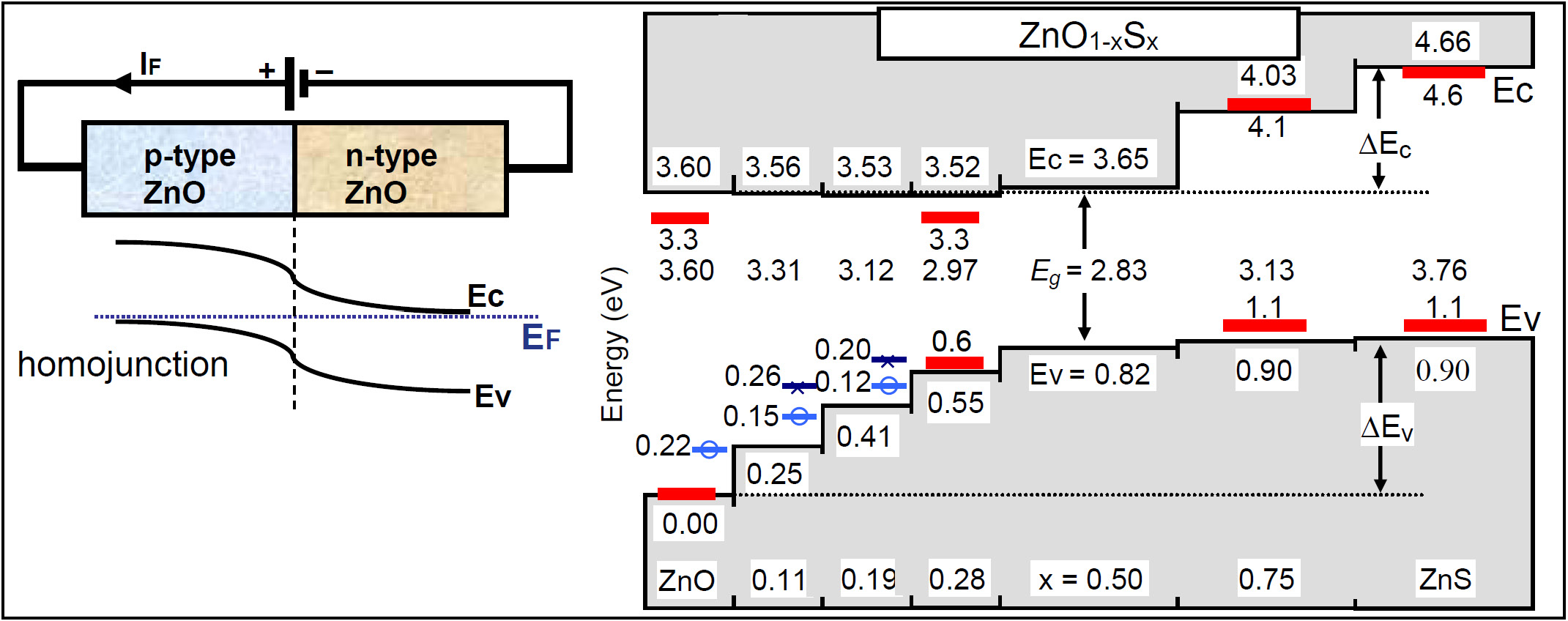Zno Is Use In A Broad Range Of Semiconductor Technologies