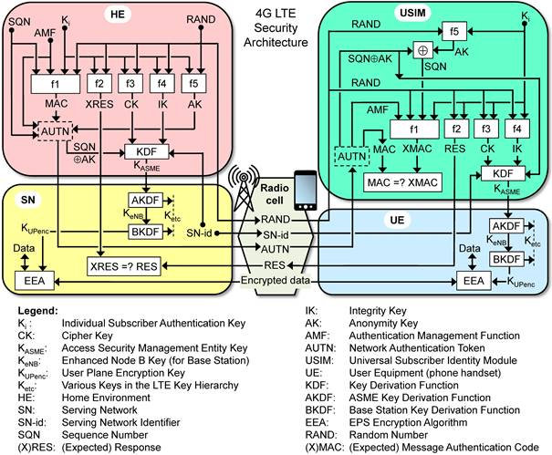 Architecture 2g 3g 4g end to and top bottom network for Architecture 4g lte