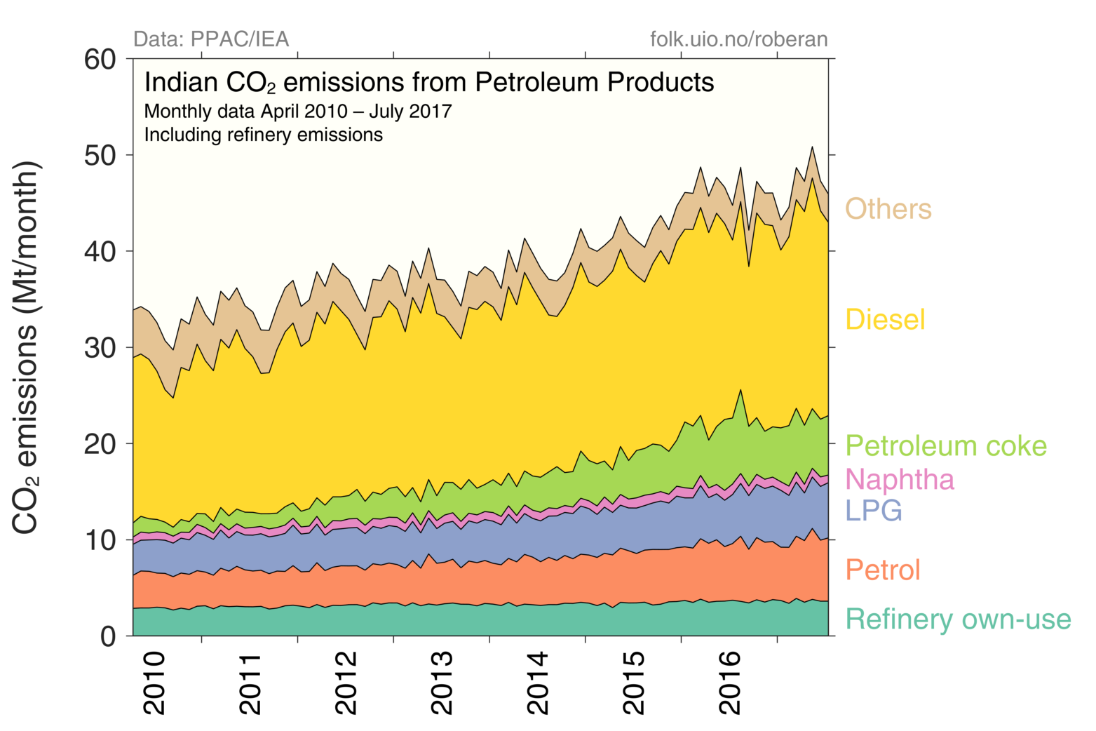 Indian Co2 Emissions Oil Fired Power Plant Overview Diagram Figure 5 From Petroleum Consumption Data The Planning And Analysis Cell Ppac Of Ministry
