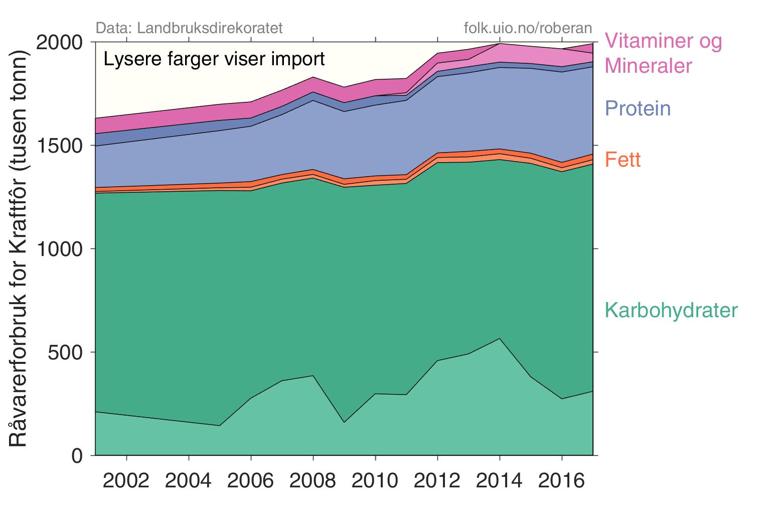 import av vitaminer til norge